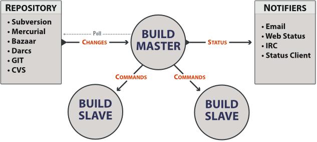 BuildBot Manual - 0 8 1