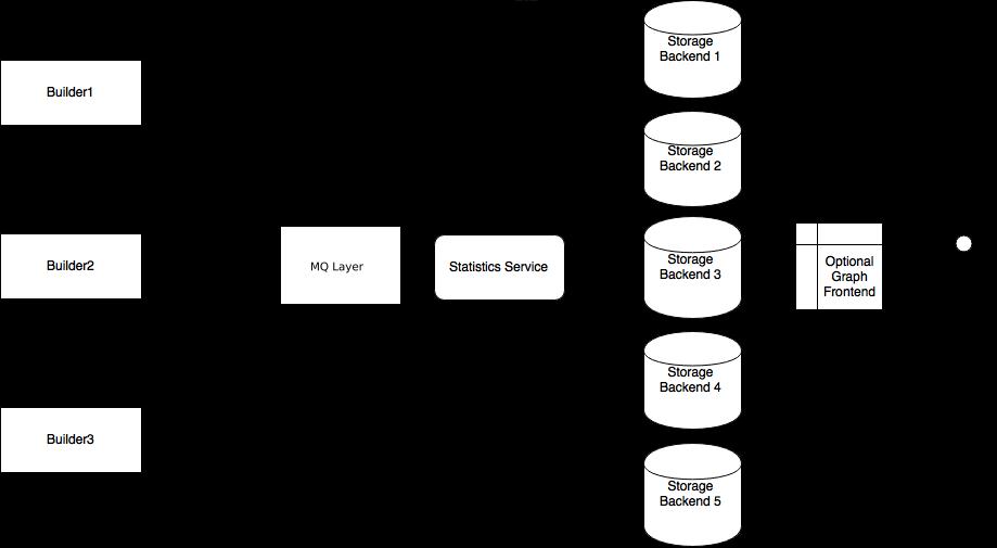Buildbot 0 9 0 documentation