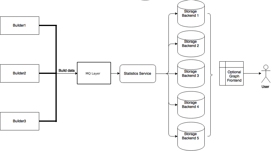 Buildbot 0 9 3 documentation